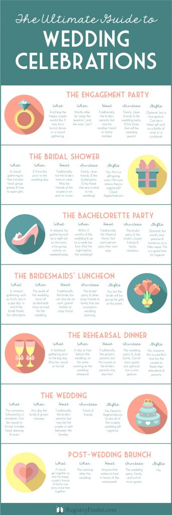 The Ultimate Guide to Wedding Celebrations by RegisteryFinder.com