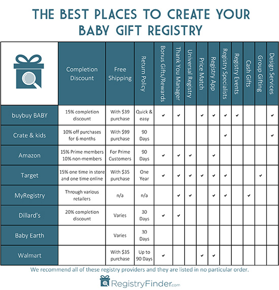 Best Places to Create Your Baby Registry