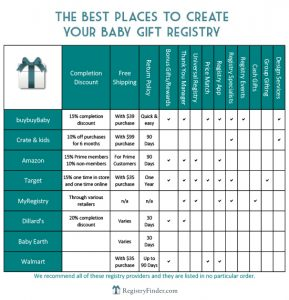 places to create baby registry