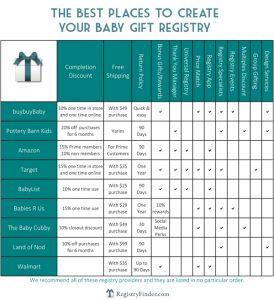 baby registry chart