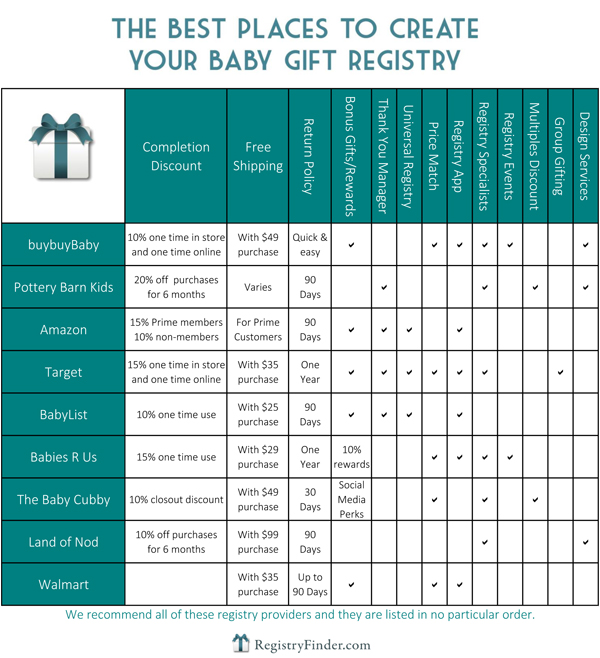 The Best Places to Create Your Baby Registry Chart