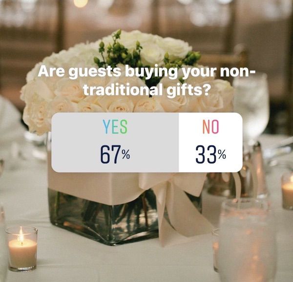 Do people buy non-trad gifts poll results